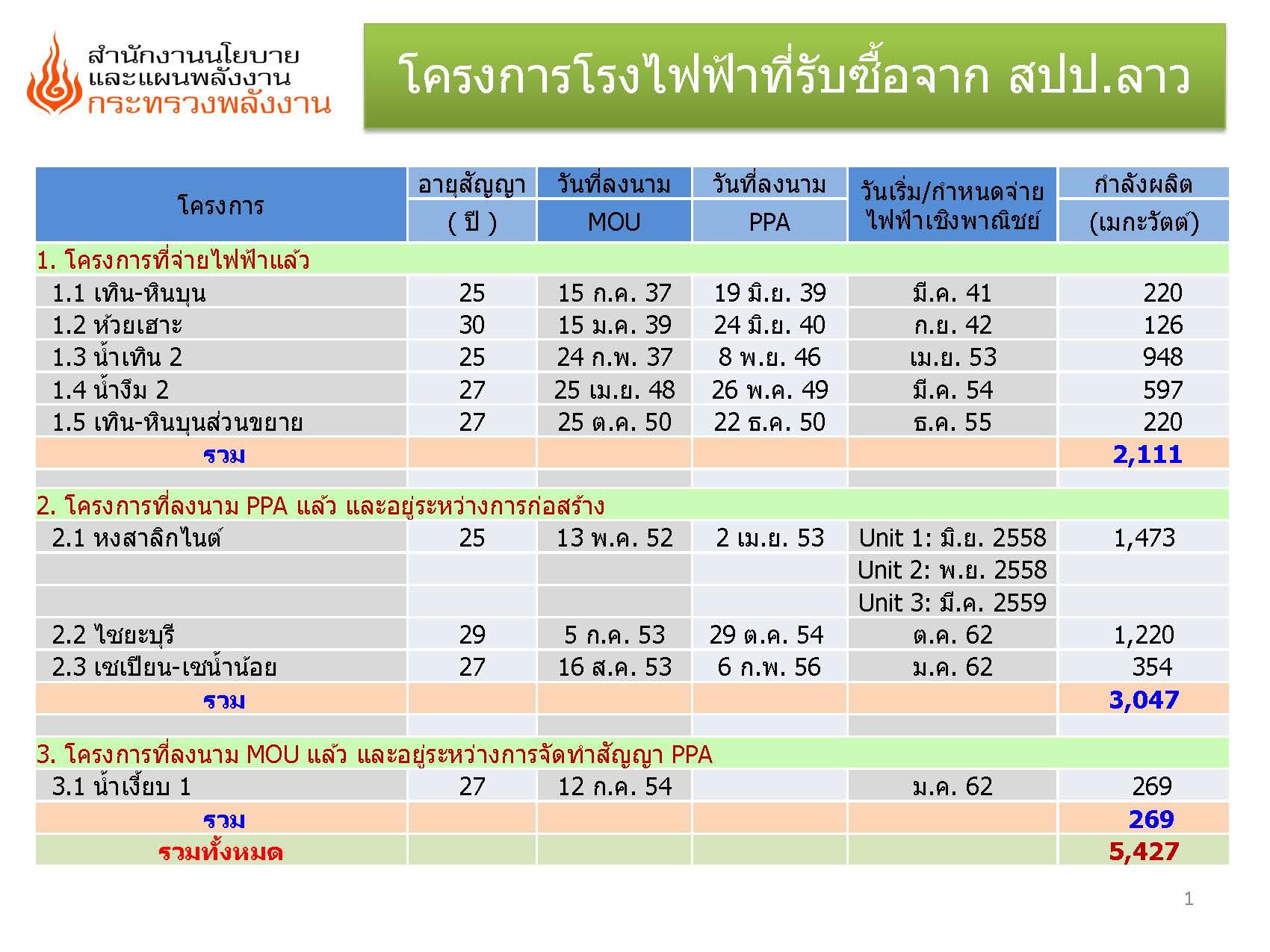 รัฐบาลได้มีนโยบายสนับสนุนการจัดหาพลังงานไฟฟ้าจากประเทศเพื่อนบ้าน เพื่อสนองความต้องการใช้ไฟฟ้าของประเทศที่เพิ่มสูงขึ้น โดยการสนับสนุนให้ภาคเอกชนไทยทำการสำรวจและพัฒนาโครงการผลิตไฟฟ้าเพื่อขาย ไฟฟ้าให้ประเทศไทย เช่น การรับซื้อไฟฟ้าจากสาธารณรัฐประชาชนลาว (สปป.ลาว) ประเทศสาธารณรัฐประชาชนจีน และประเทศสหภาพพม่า ประเทศกัมพูชา และกลุ่มอนุภูมิภาคต่างๆ เพื่อให้สอดคล้องกับแผนบริหารด้านพลังงานของประเทศไทย ซึ่งการรับซื้อไฟฟ้าจากประเทศ สปป.ลาว นับว่ามีความก้าวหน้ามากกว่าประเทศอื่น โดยได้มีการจัดทำบันทึกความเข้าใจระดับรัฐบาล ในการรับซื้อไฟฟ้าในปริมาณ 3,000 เมกะวัตต์ ภายในปี 2549 โดยมีความคืบหน้าในการดำเนินการของโครงการการรับซื้อไฟฟ้าจากประเทศเพื่อน บ้านดังนี้